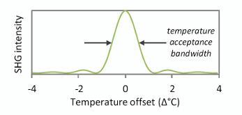 Temperature and Period diagram
